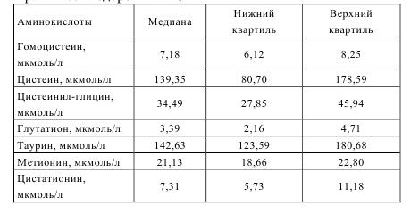 Таблица 5.1 Концентрация серосодержащих аминокислот у практически здоровых лиц
