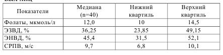 Таблица 5.2 Показатели функционалного состояния эндотелия плечевой артерии, скорости распространения пульсовой волны и концентрация фолатов в плазме крови у здоровых лиц