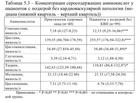 Таблица 5.3 Концентрация серосодержащих аминокислот у пациентов с подагрой без кардиоваскулярной паталогии (медиана (нижний квартил - верхний квартил))