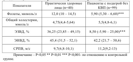 Таблица 5.4 Показатели функционалного эндотелия плечевой артерии скорость распространения пульсовой волны и концентрация фолатов в плазме крови у болных подагрой (медиана (нижний квартил - верхний квартил))