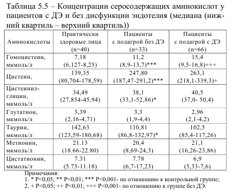 Таблица 5.5 Концентрация серосодержащих аминокислот у пациентов с ДЕ и без дисфункции эндотелия (медиана (нижний квартил - верхний квартил))