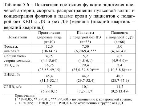 Таблица 5.6 Показатели состояния функции эндотелия плечевой артерии скорость распространения пульсовой волны и концентрация фолатов в плазме крови у пациентов с подагрой без КВП с ДЕ и без ДЕ (медиана (нижний квартил - верхний квартил))