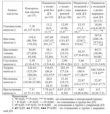 Таблица 5.7 Концентрации серосодержащих аминокислот у пациентов с подагрой с различной степеню дисфункции эндотелия (медиана (нижний квартил - верхний квартил)) и без нее