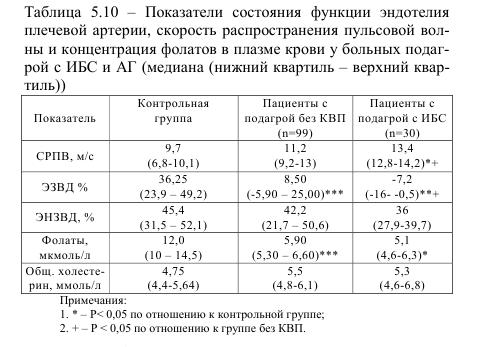Таблица 5.10 Показатели состояния функции эндотелия плечевой артерии, скорость распространения пулсовой волны и концентрация фолатов в плазме крови у болнйх подагрой с ИБС и АГ (медиана (нижний квартил - верхний квартил))