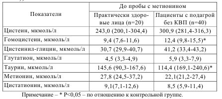 Таблица 5.11 Концентрация серосодержащих аминокислот до нагрузки метионином у здоровых лиц и пациентов с подагрой без КВП (медиана (нижний квартил - верхний квартил))