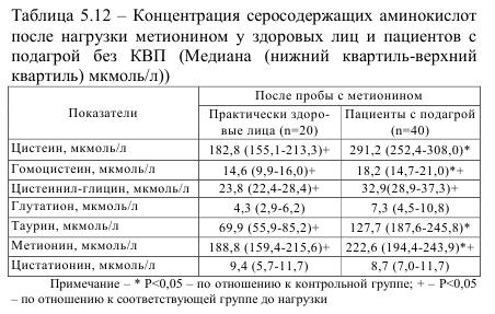 Таблица 5.12 Концентрация серосодержащих аминокислот после нагрузки метионином у здоровых лиц и пациентов с подагрой без КВП (медиана (нижний квартил - верхний квартил))