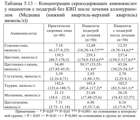 Таблица 5.13 Концентрация серосодержащих аминокислот у пациентов с подагрой без КВП после лечения аллопуринолом (медиана (нижний квартил - верхний квартил))