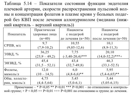 Таблица 5.14 Показатели состояния функции эндотелия плечевой артерии скорости распространения пульсовой волны и концентрация фолатов в плазме крови у болных подагрой без КВП после лечения аллопуринолом (медиана (нижний квартил - верхний квартил))