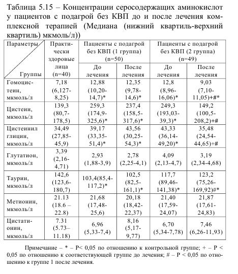 Таблица 5.15 Концентрация серосодержащих аминокислот у пациентов с подагрой без КВП до и после лечения комплексной терапией (медиана (нижний квартил - верхний квартил))