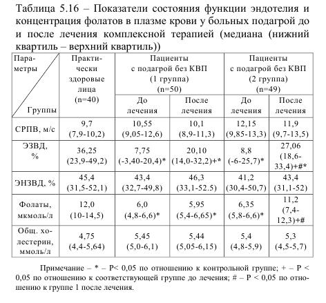 Таблица 5.16 Показатели состояния функции эндотелия и концентрации фолатов в плазме крови у болных подагрой до и после лечения комплексной терапией (медиана (нижний квартил - верхний квартил))