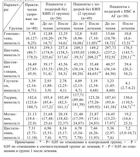 Таблица 5.17 Концентрации серосодержащих аминокислот у болных подагрой в сочетании с ИБС и АГ (медиана (нижний квартил - верхний квартил)) и без ИБС и АГ после лечения