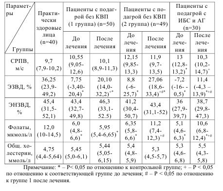 Таблица 5.18 Показатели состояния функции эндотелия и концентрация фолатов в плазме крови у болных подагрой с ИБС (медиана (нижний квартил - верхний квартил)) после лечения