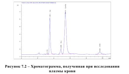 Рисунок 7.2 - Хроматограмма, полученная при исследовании плазмы крови