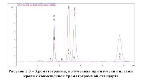 Рисунок 7.3 - Хроматограмма, полученная при изучении плазмы крови с совмещенной хромотграммой стандарта