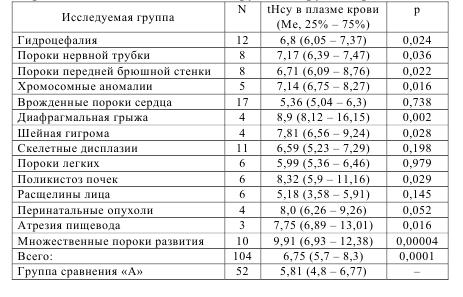 Таблица 7.1 – Уровень общего гомоцистеина в плазме крови беременных женщин основной группы и группы сравнения