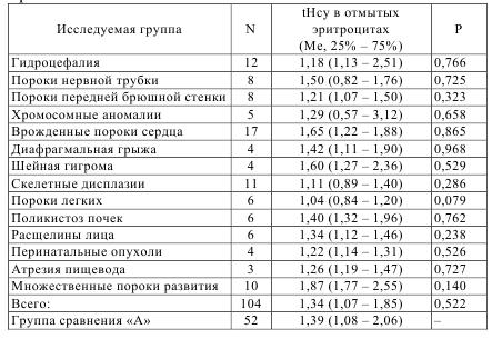 Таблица 7.3 – Уровень общего гомоцистеина в отмытых эритроцитах беременных женщин основной группы и группы сравнения