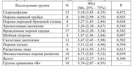 Таблица 7.4 – Уровень общего гомоцистеина в околоплодных водах у беременных основной группы и группы сравнения