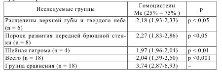Таблица 7.6 – Значения уровня общего гомоцистеина (мкмоль/л) в околоплодных водах у пациенток основной группы с отдельными видами аномалий развития у плода и группы сравнения