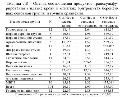 Таблица 7.8 - Оценка соотношния продуктов транссульфурирования в плазме крови и отмытых эритроцитах беременных основной группы и группы сравнения
