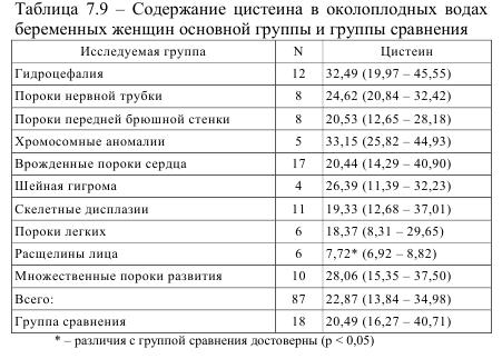 Таблица 7.9 - Содержание цистеина в околоплодных водах беременных женщин основной группы и группы сравнения