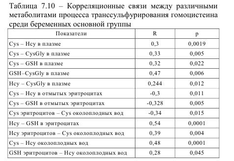 Таблица 7.10 - Корреляционные связи между различными метаболитами процесса транссульфурирования гомоцистеина среди беременных основной группы