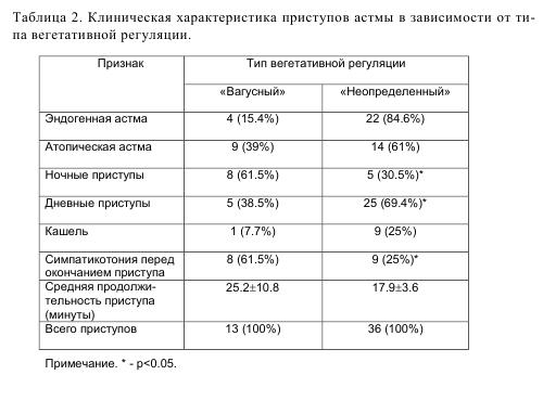 Таблица 2. Клиническая характеристика приступов астмы в зависимости от типа вегетативной регуляции.