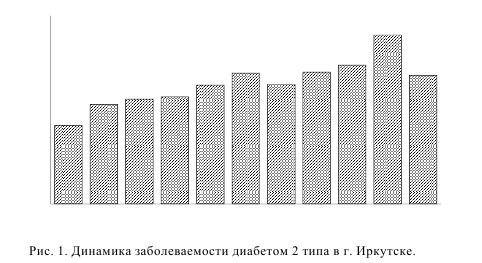 Рис. 1. Динамика заболеваемости диабетом 2 типа в г. Иркутске