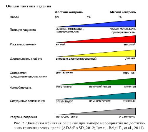 Рис. 2. Элементы принятия решения при выборе мероприятия по достижению гликемических целей (ADA/EASD, 2012; Ismail-Beigi F., et al., 2011)