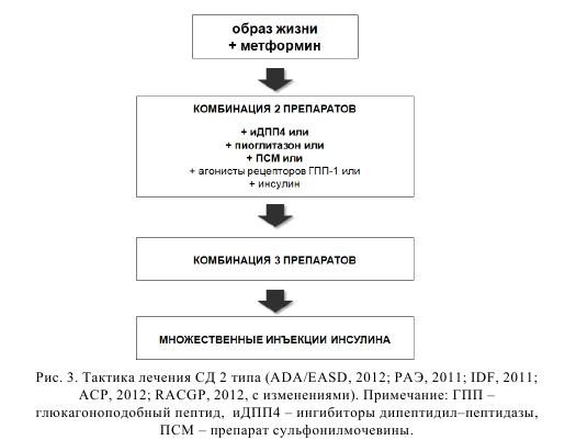 Рис. 3. Тактика лечения СД 2 типа (ADA/EASD, 2012; РАЭ, 2011; IDF, 2011; ACP, 2012; RACGP, 2012, с изменениями). Примечание: ГПП - глюкагоноподобный пептид, иДПП4 -   ингибиторы дипептидил-пептидазы, ПСМ - препарат сульфонилмочевины