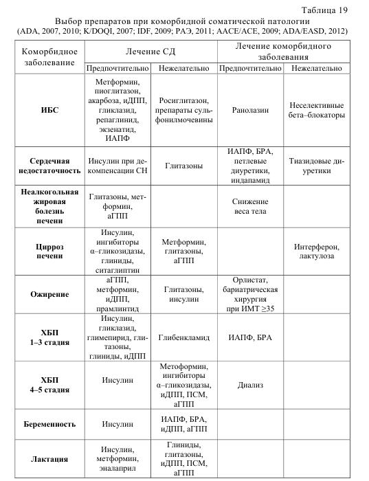 Таблица 19. Выбор препаратов при коморбидной соматической патологии (ADA, 2007,2010; K/DOQI, 2007; IDF, 2009; РАЭ, 2011; AACE/ACE, 2009; ADA/EASD, 2012)