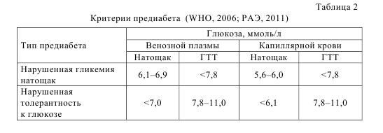 Таблица 2. Критерии предиабета (WHO, 2006; РАЭ, 2011)