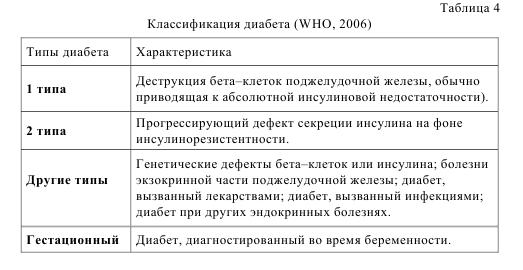 Таблица 4. Классификация диабета (WHO, 2006)