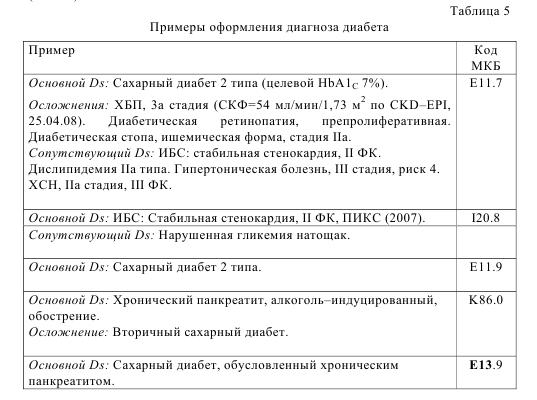 Таблица 5. Примеры оформелния диагноза диабета