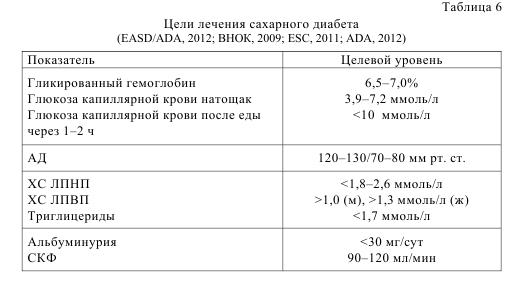 Таблица 6. Цели лечения сахарного диабета (EASD/ADA, 2012; BHOK, 2009; ESC, 2011; ADA, 2012)