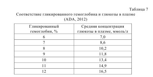 Таблица 7. Соответствие гликированного гемоглобина и глюкозы в плазме (ADA, 2012)
