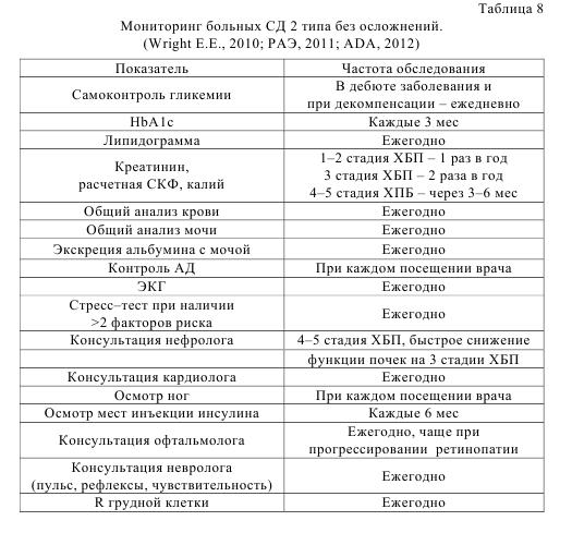 Таблица 8. Мониторинг больных СД 2 типа без осложнений (Wright E.E., 2010; РАЭ, 2011; ADA, 2012)