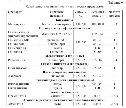Таблица 9. Характеристика антигипергликемических препаратов.