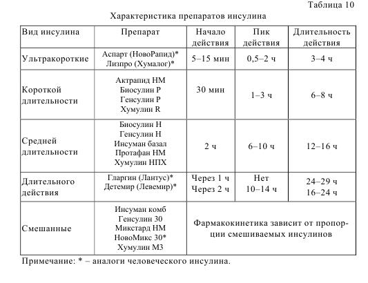 Таблица 10. Характеристика препаратов инсулина.
