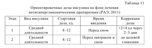 Таблица 11. Ориентировочные дозы инсулина на фоне лечения антигиперглимическими препаратами (РАЭ, 2011)