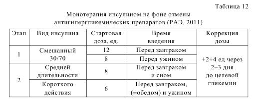 Таблица 12. Монотерапия инсулином на фоне лечения антигипергликемических препаратов (РАЭ, 2011)