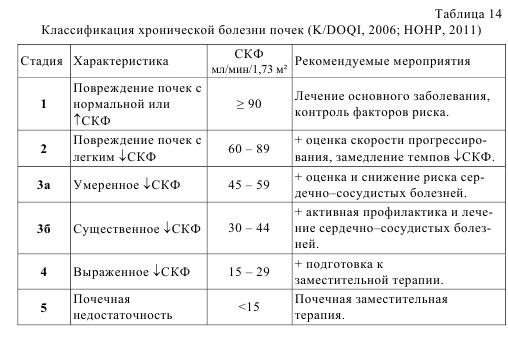 Таблица 14. Классификация хронической болезни почек (K/DOQI, 2006; HOHP, 2011)