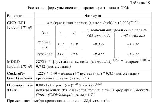 Таблица 15. Расчетные формулы оценки клиренса креатинина и СКФ