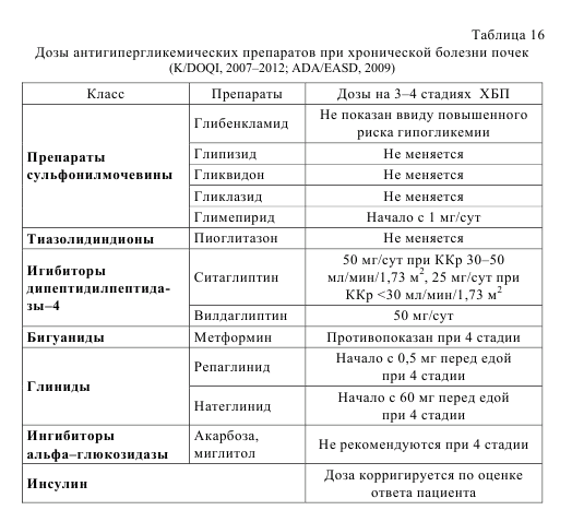Таблица 16. Дозы антигипергликемических препаратов при хронической болезлни почек (K/DOQI, 2007-2012; ADA/EASD, 2009)