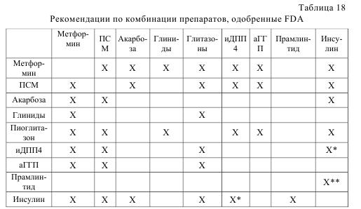 Таблица 18. Рекомендации по комбинации препаратов, одобренные FDA