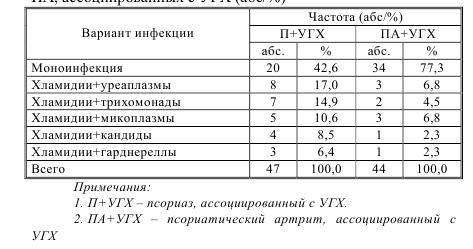 Таблица 6 – Частота монои микст-инфекции при псориазе и ПА, ассоциированных с УГХ (абс/%)