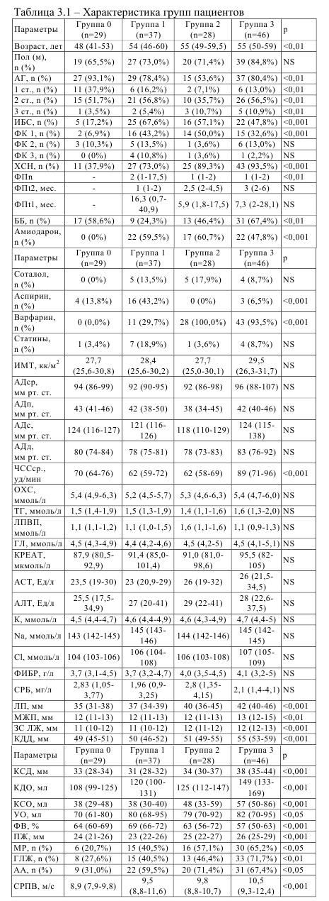 Характеристика групп пациентов с гомоцистеином и фибрилляцией предсердий