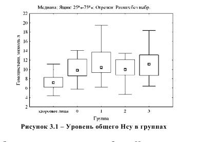 Уровень общего Hсу в группах