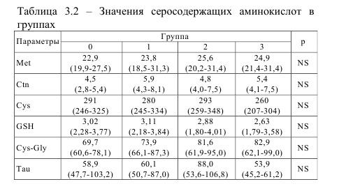 Значения серосодержащих аминокислот в группах