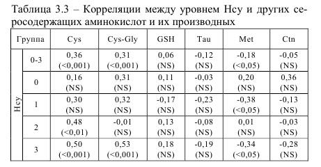 Корреляция между уровнем Нсу и других серосодержащих аминокислот и их производных