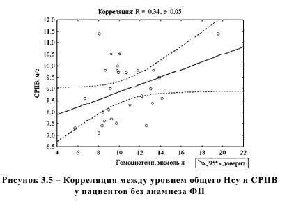 Корреляция между уровнем общего Нсу и СРПВ у пациентов без анамнеза ФП